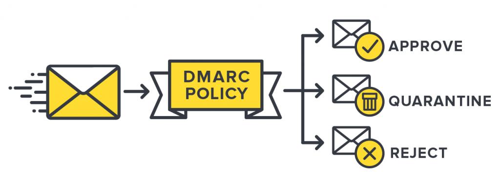 Dmarc - ilustração